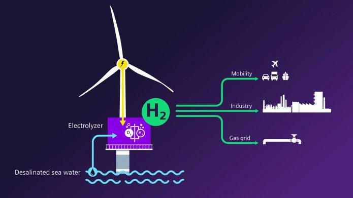 wind-to-hydrogen