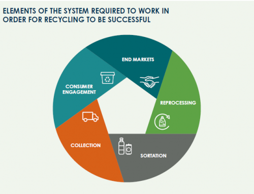 The Recycling Partnership Issues Report for Recycling Revolution and a Circular Economy