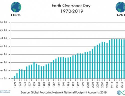 Earth Overshoot Day is Happening Earlier Every Year